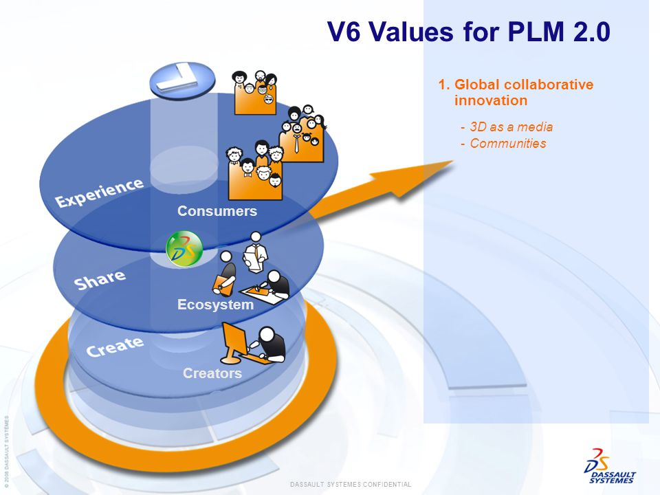 1.Global collaborative innovation -Communities -3D as a media V6 Values for PLM 2.0 Ecosystem Creators Consumers DASSAULT SYSTEMES CONFIDENTIAL