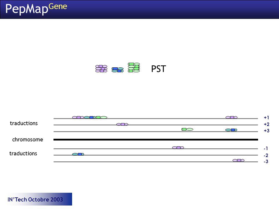 INTech Octobre 2003 +3 PepMap Gene chromosome +1 +2 traductions -2 -3 traductions PST