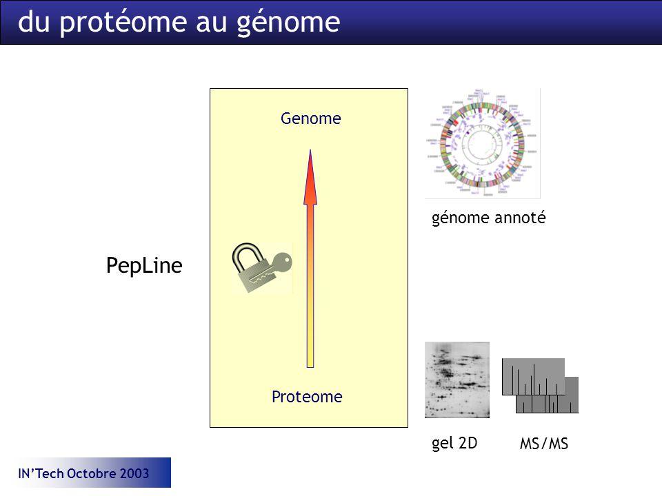 INTech Octobre 2003 du protéome au génome Proteome Genome gel 2D MS/MS PepLine génome annoté