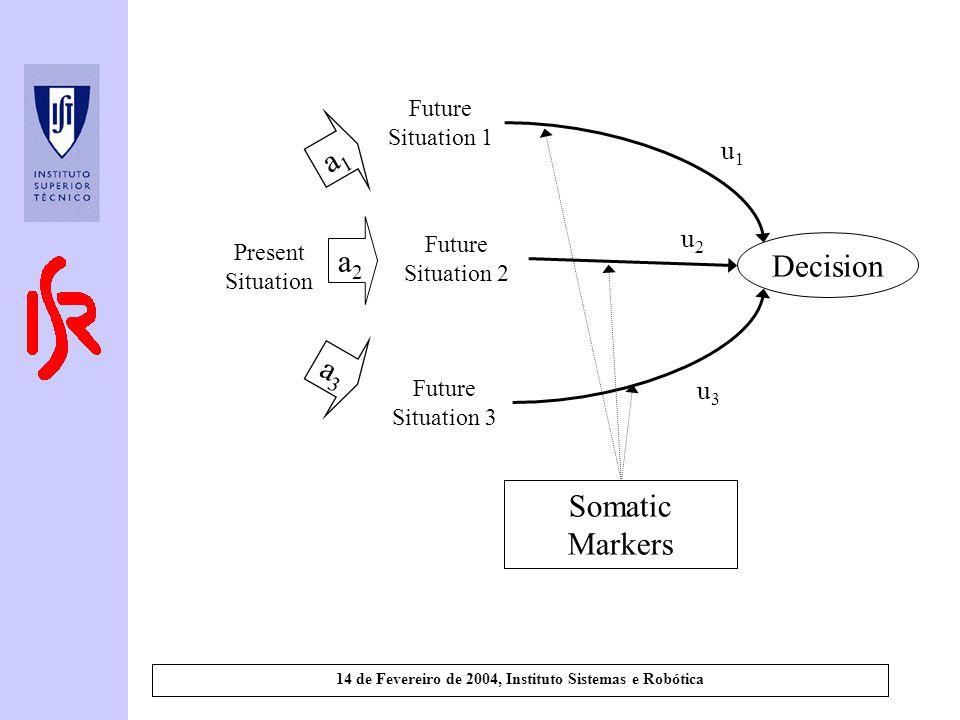 14 de Fevereiro de 2004, Instituto Sistemas e Robótica Future Situation 1 a2a2 a1a1 a3a3 Present Situation Future Situation 2 Future Situation 3 Decision u2u2 u1u1 u3u3 Somatic Markers