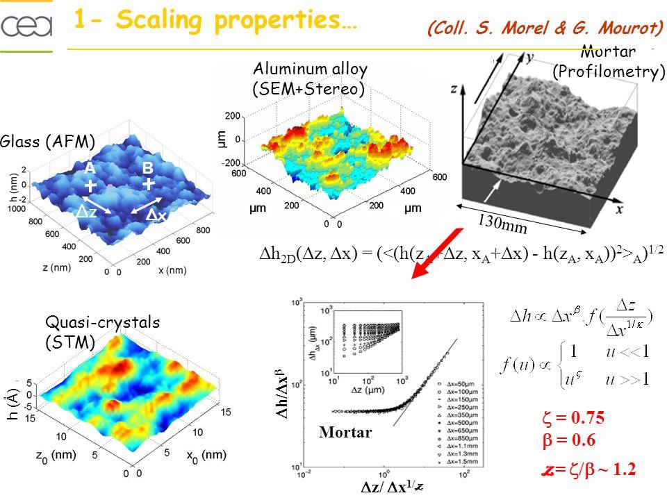 Mortar (Profilometry) Glass (AFM) Aluminum alloy (SEM+Stereo) Quasi-crystals (STM) Δh 2D (Δz, Δx) = ( A ) 1/2 AB ΔxΔx ΔzΔz 130mm = 0.75 = 0.6 z = / ~ 1.2 h/ x z/ x 1/ z Mortar (Coll.