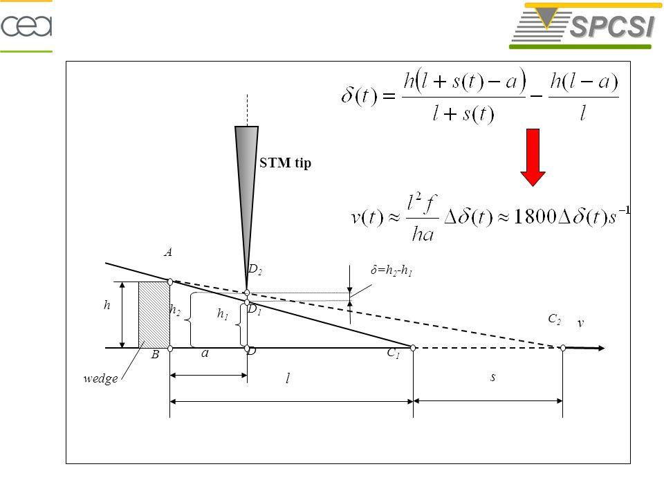 l a δ=h 2 -h 1 s v h1h1 h2h2 B A h STM tip C1C1 D C2C2 D1D1 D2D2 wedge