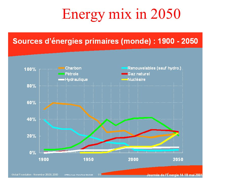 Energy mix in 2050