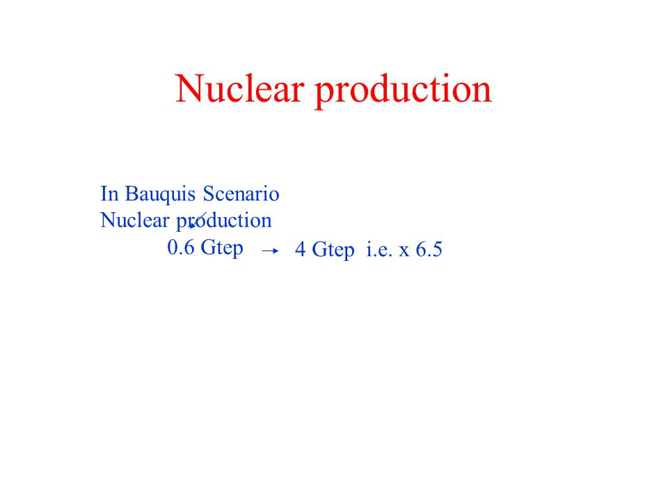 Nuclear production In Bauquis Scenario Nuclear production 0.6 Gtep 4 Gtep i.e. x 6.5