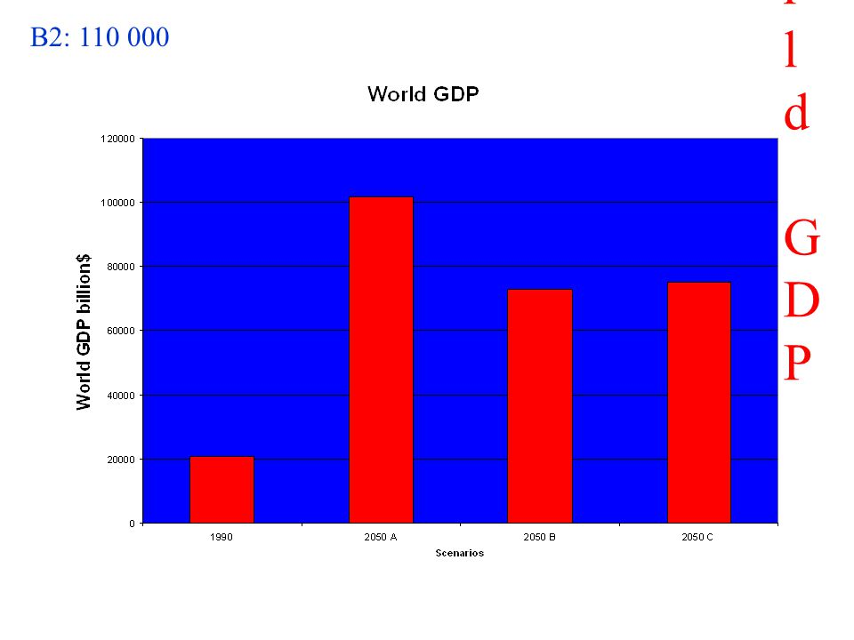 World GDPWorld GDP B2: 110 000