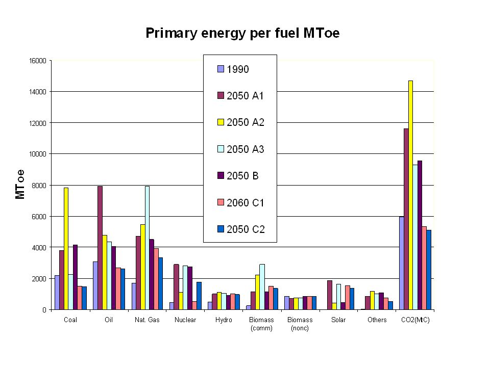 Primary energy per fuel