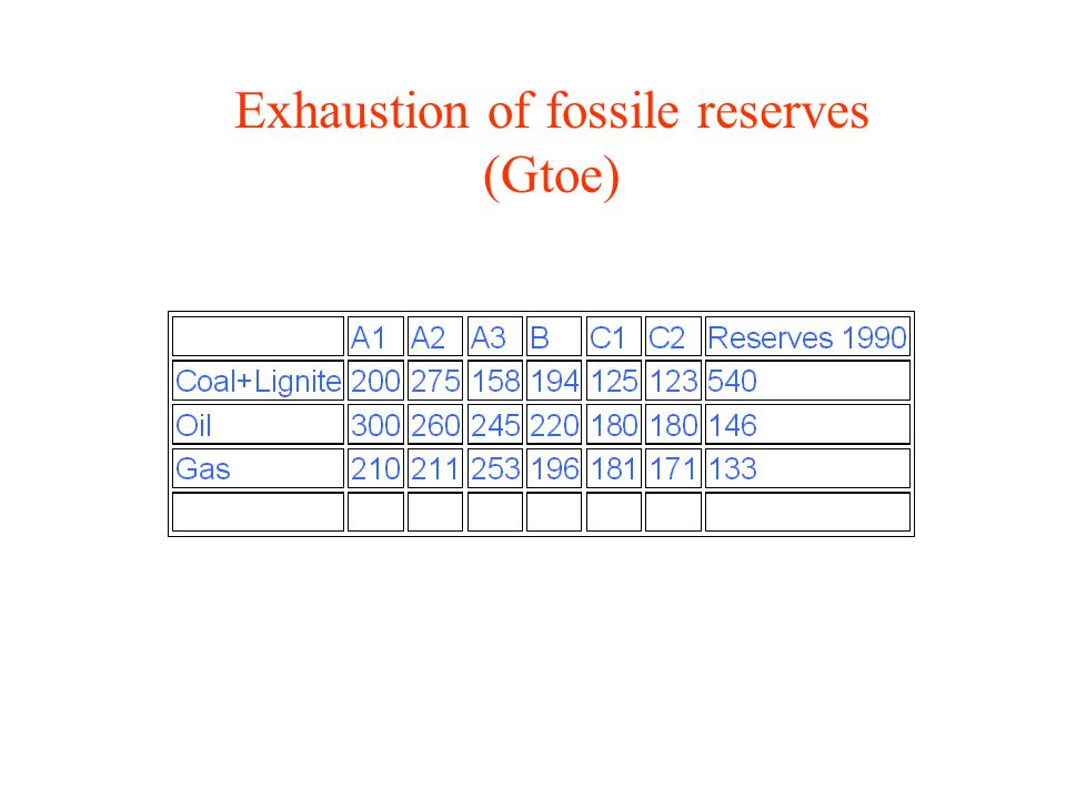 Exhaustion of fossile reserves (Gtoe) Exhaustion of fossile reserves
