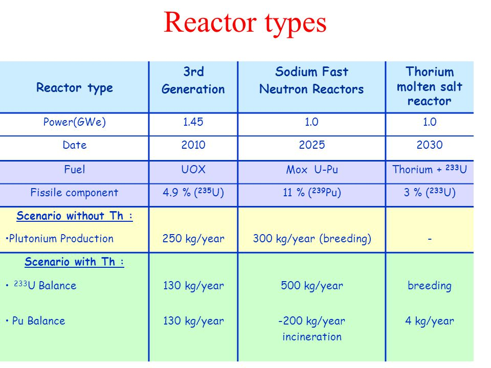 Reactor type 3rd Generation Sodium Fast Neutron Reactors Thorium molten salt reactor Power(GWe)1.451.0 Date201020252030 FuelUOXMox U-PuThorium + 233 U Fissile component4.9 % ( 235 U)11 % ( 239 Pu)3 % ( 233 U) Scenario without Th : Plutonium Production250 kg/year300 kg/year (breeding)- Scenario with Th : 233 U Balance130 kg/year500 kg/yearbreeding Pu Balance130 kg/year-200 kg/year incineration 4 kg/year Reactor types