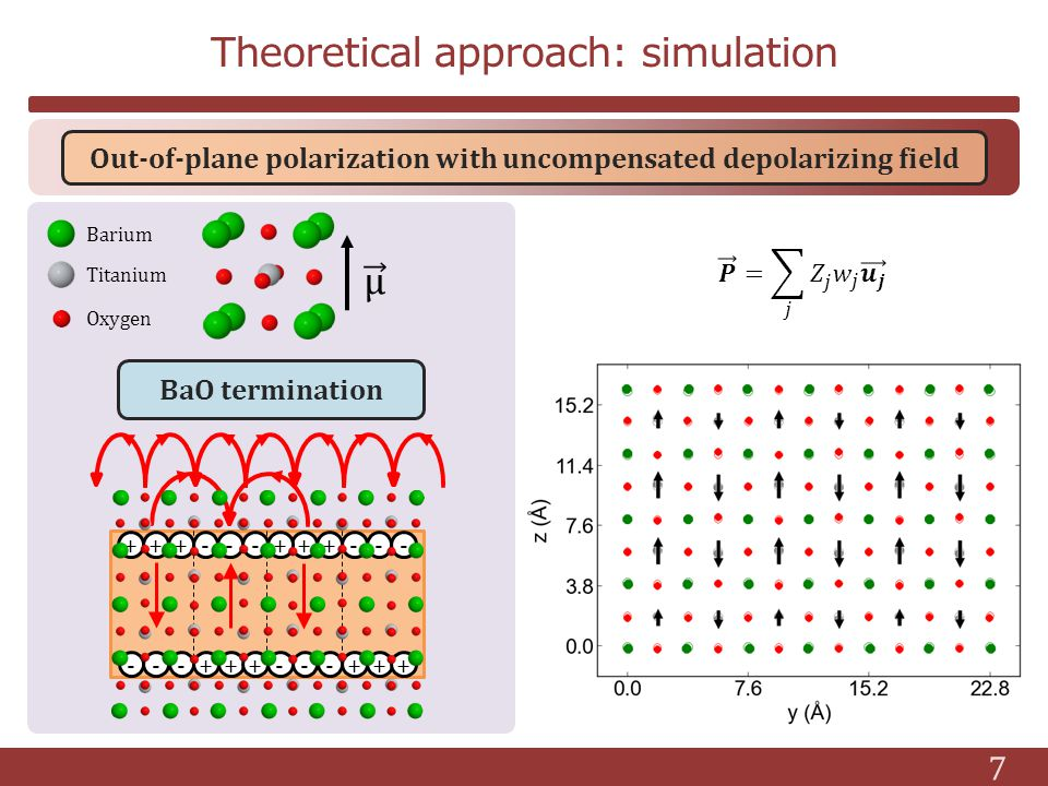 7 ++--+---+- ++ ---+++---+++ Out-of-plane polarization with uncompensated depolarizing field Barium Titanium Oxygen BaO termination