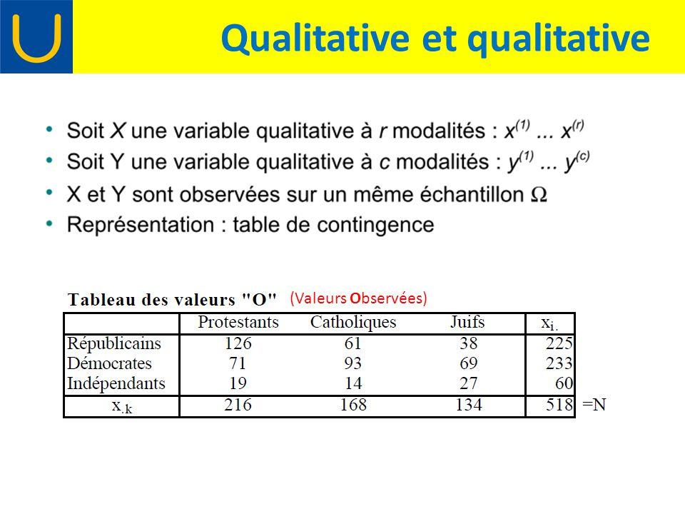 Qualitative et qualitative (Valeurs Observées)