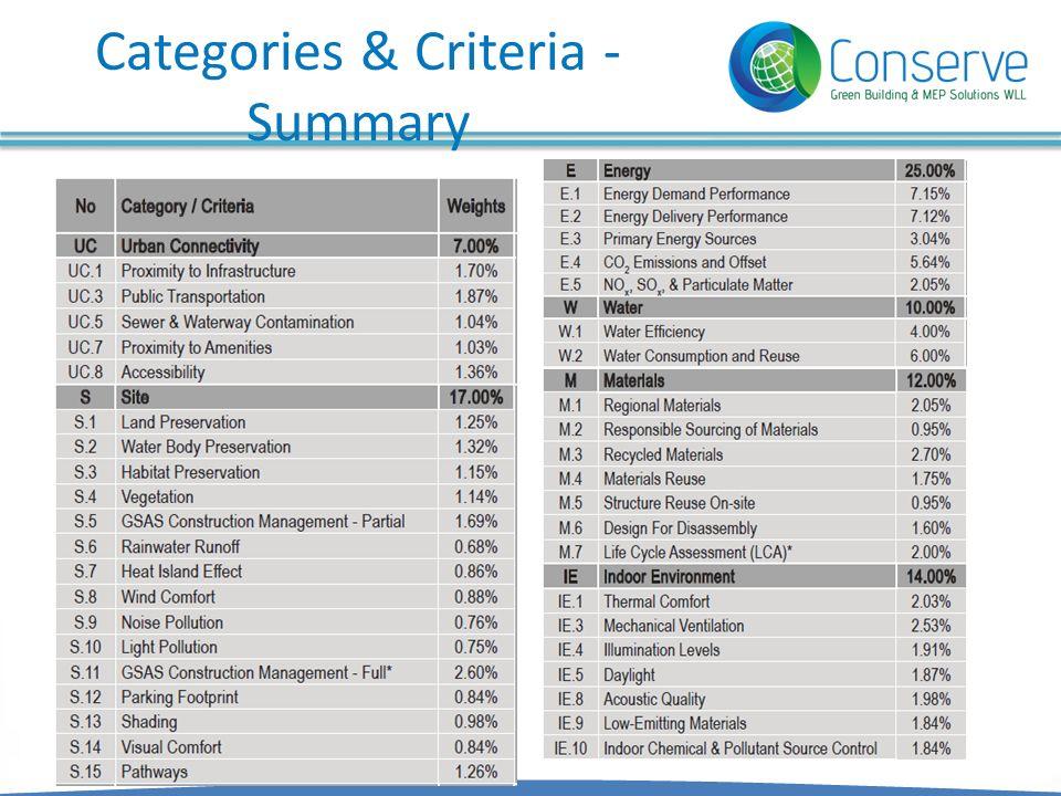 Categories & Criteria - Summary