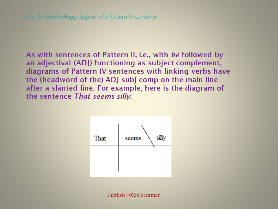 English grammar lecture 7 the linking verb patterns ppt download slide 5 reed kellogg diagram of a pattern iv sentence english 402 grammar ccuart Choice Image