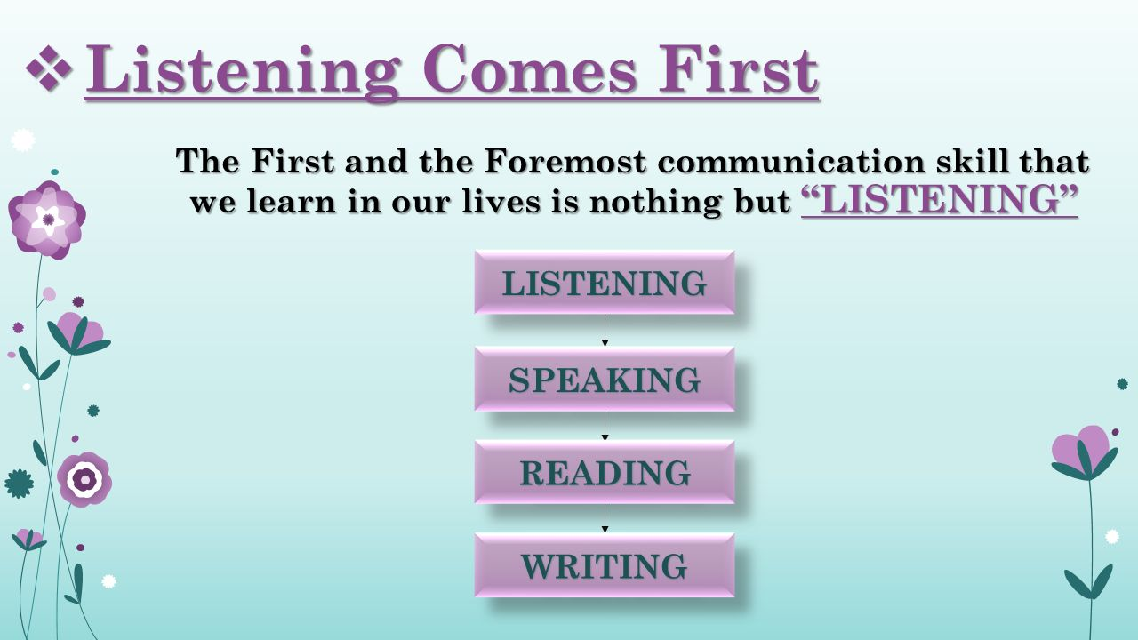 The First and the Foremost communication skill that we learn in our lives is nothing but LISTENING  Listening Comes First LISTENINGLISTENING SPEAKINGSPEAKING READINGREADING WRITINGWRITING