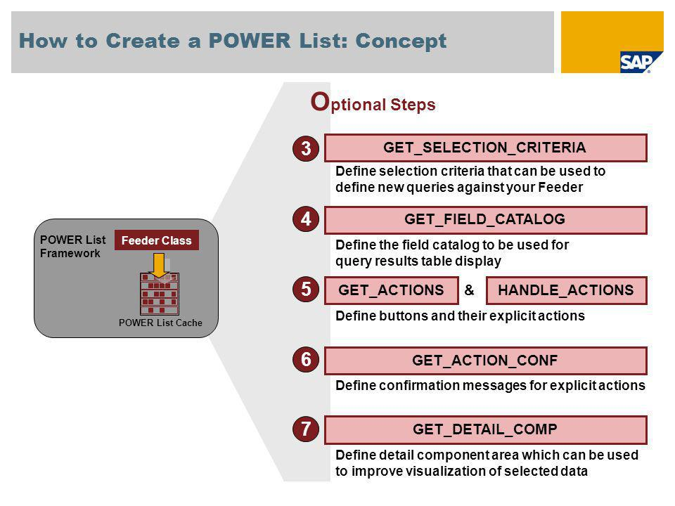 How to Create a POWER List: Concept DESIGNDEVELOPTEST GO LIVE