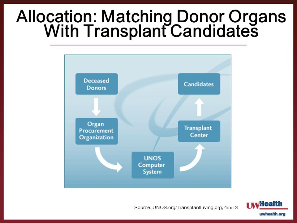 Allocation: Matching Donor Organs With Transplant Candidates Source: UNOS.org/TransplantLiving.org, 4/5/13