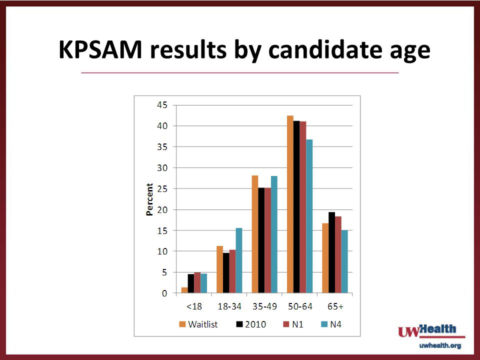 KPSAM results by candidate age
