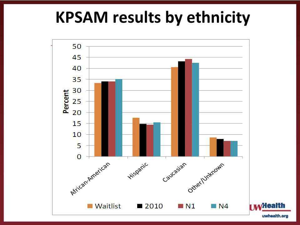 KPSAM results by ethnicity
