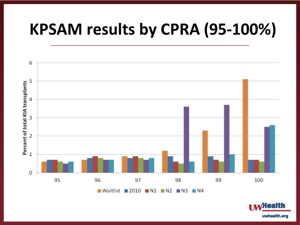KPSAM results by CPRA (95-100%)