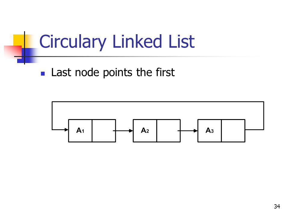 34 Circulary Linked List Last node points the first
