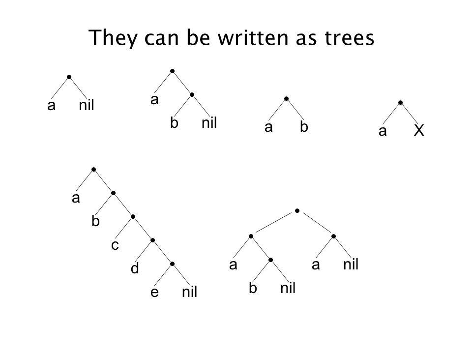 They can be written as trees anil a b a b c d e ab aX a b a