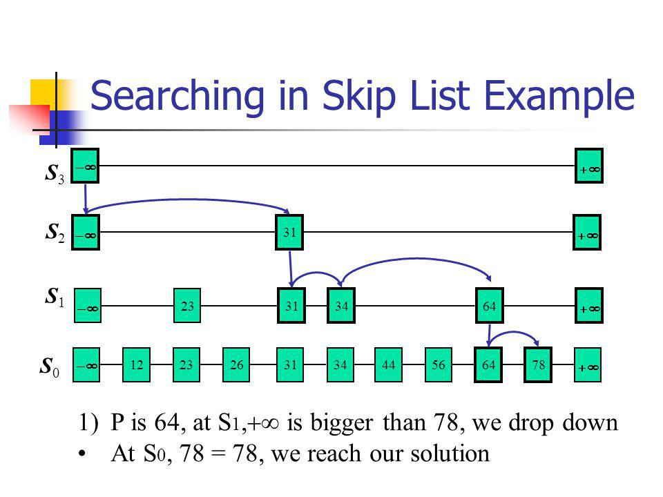 Searching in Skip List Example S1S1 S2S2 S3S3 31 64 3134 23 56 6478 313444 122326 S0S0 1)P is at S 1, is bigger than 78, we drop down At S 0, 78 = 78,