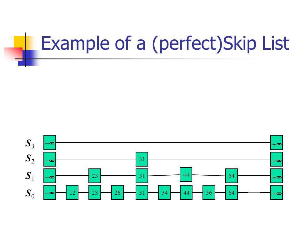 Example of a (perfect)Skip List 5664 313444 122326 31 64 31 44 23 S0S0 S1S1 S2S2 S3S3