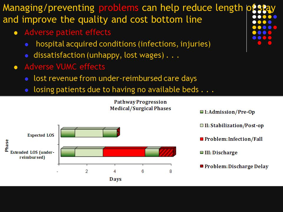 Graphical Display of Priority Problems Charge Nurse View Entire unit Possible C-Diff outbreak