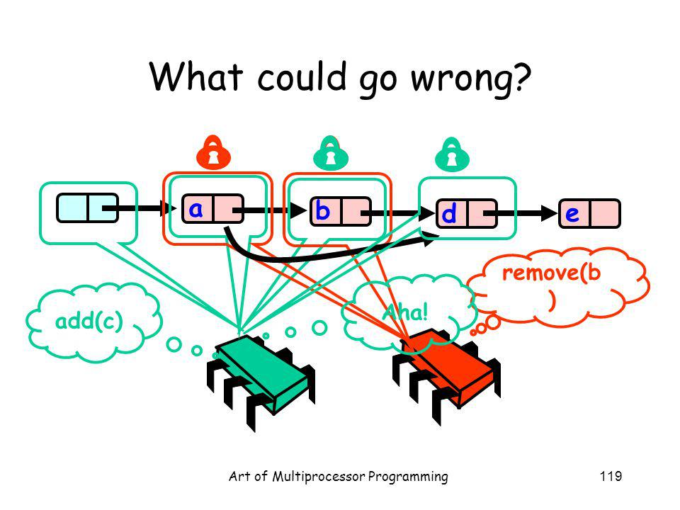 Art of Multiprocessor Programming119 What could go wrong b d e a add(c) remove(b ) Aha!