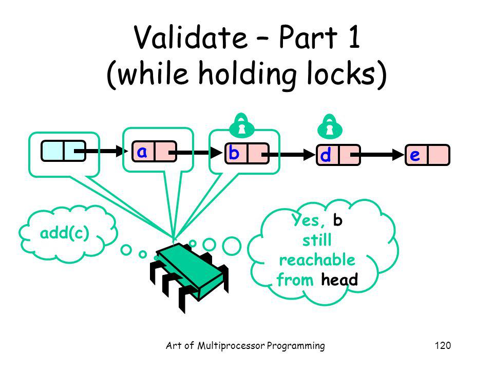 Art of Multiprocessor Programming120 Validate – Part 1 (while holding locks) b d e a add(c) Yes, b still reachable from head