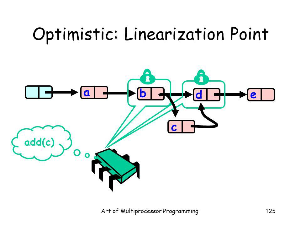 Art of Multiprocessor Programming125 Optimistic: Linearization Point b d e a add(c) c