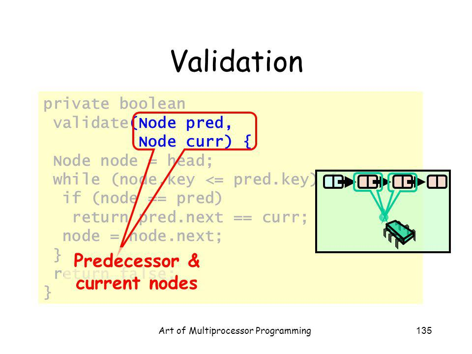 Art of Multiprocessor Programming135 private boolean validate(Node pred, Node curr) { Node node = head; while (node.key <= pred.key) { if (node == pre