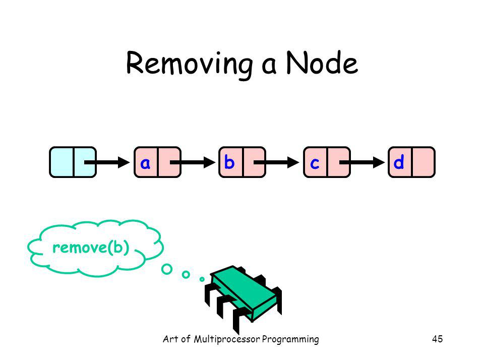 Art of Multiprocessor Programming45 Removing a Node abcd remove(b)