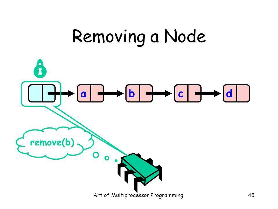 Art of Multiprocessor Programming46 Removing a Node abcd remove(b)