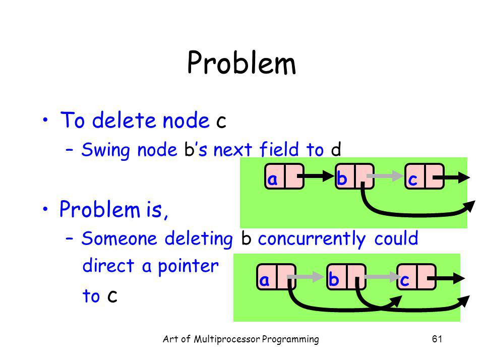 Art of Multiprocessor Programming61 Problem To delete node c –Swing node bs next field to d Problem is, –Someone deleting b concurrently could direct