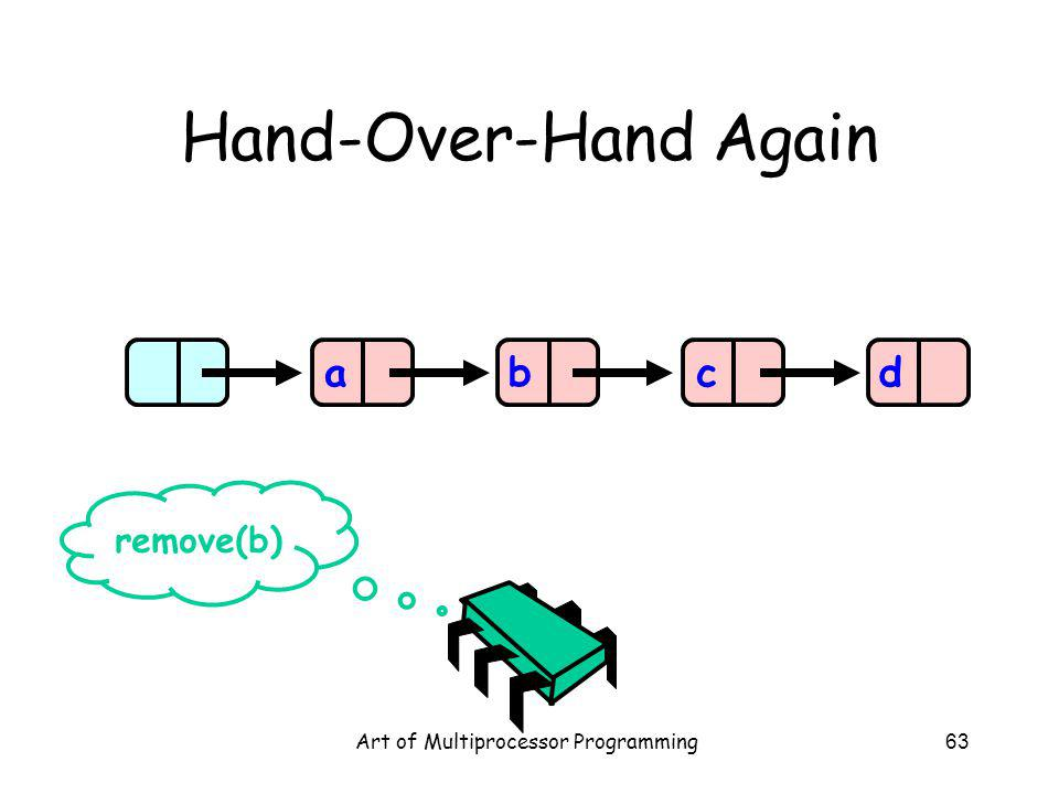 Art of Multiprocessor Programming63 Hand-Over-Hand Again abcd remove(b)