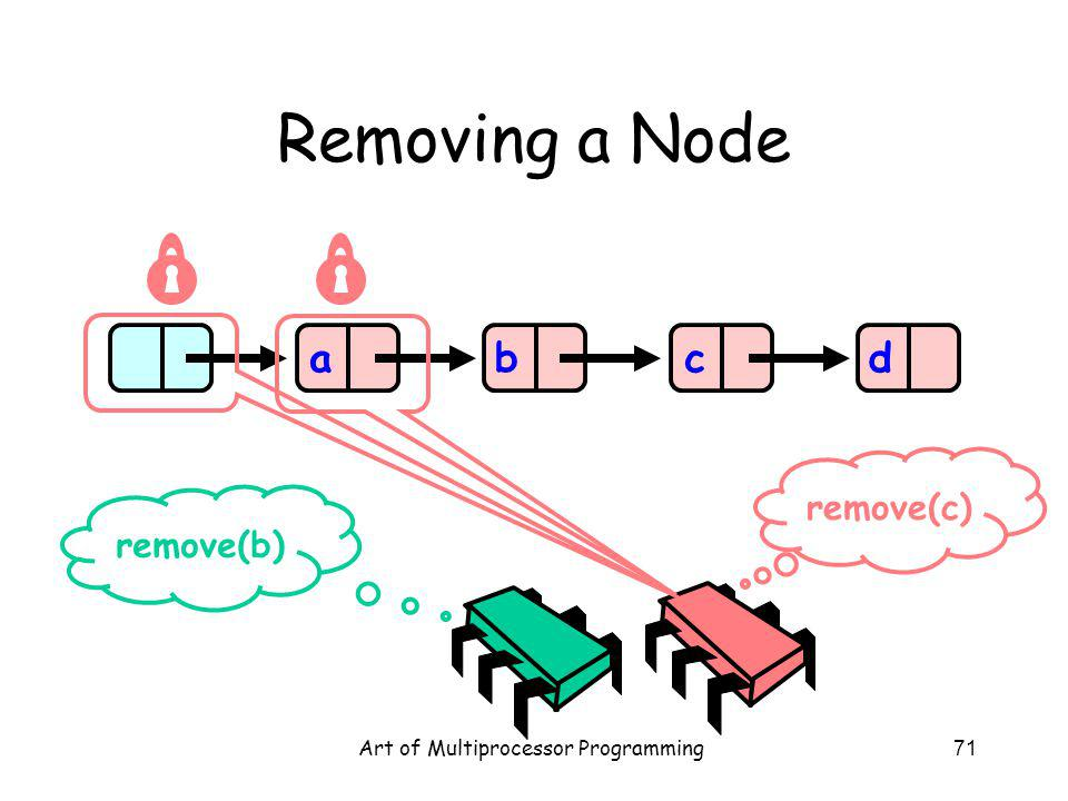 Art of Multiprocessor Programming71 Removing a Node abcd remove(b) remove(c)