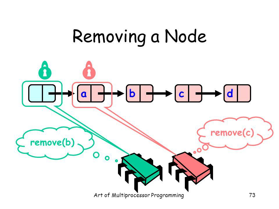 Art of Multiprocessor Programming73 Removing a Node abcd remove(b) remove(c)
