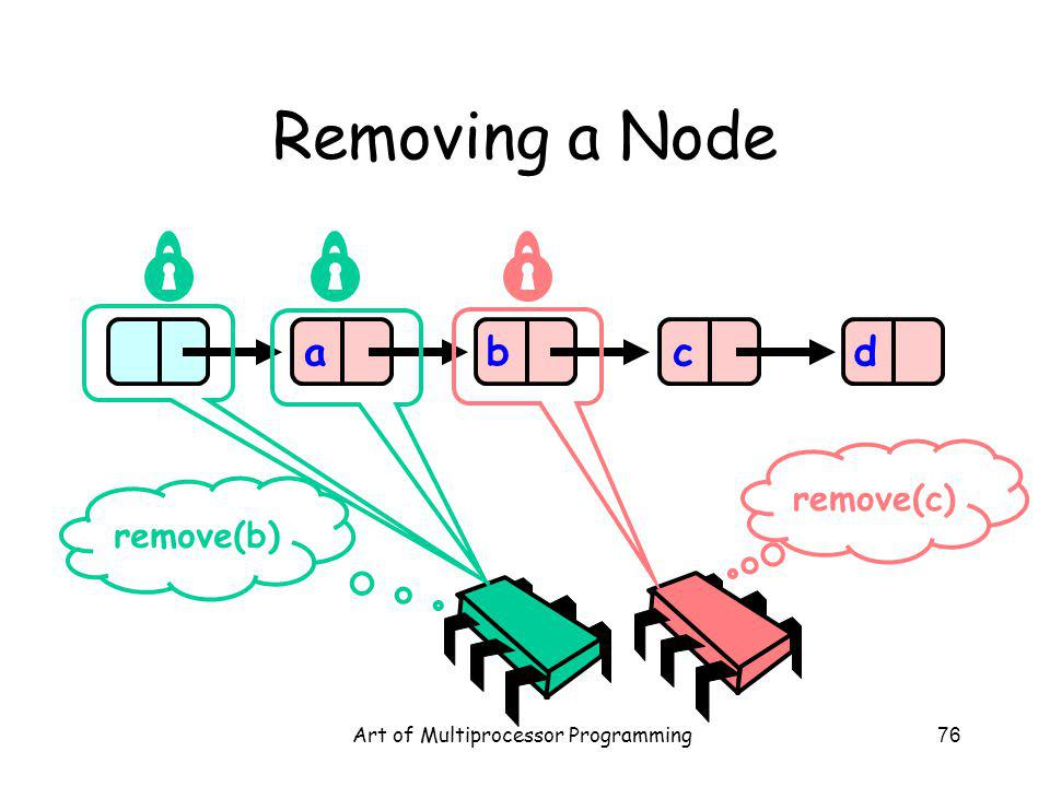 Art of Multiprocessor Programming76 Removing a Node abcd remove(b) remove(c)