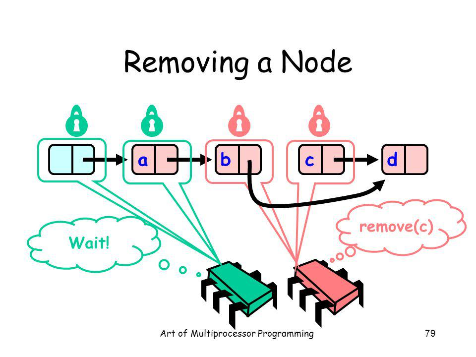 Art of Multiprocessor Programming79 Removing a Node abcd Wait! remove(c)