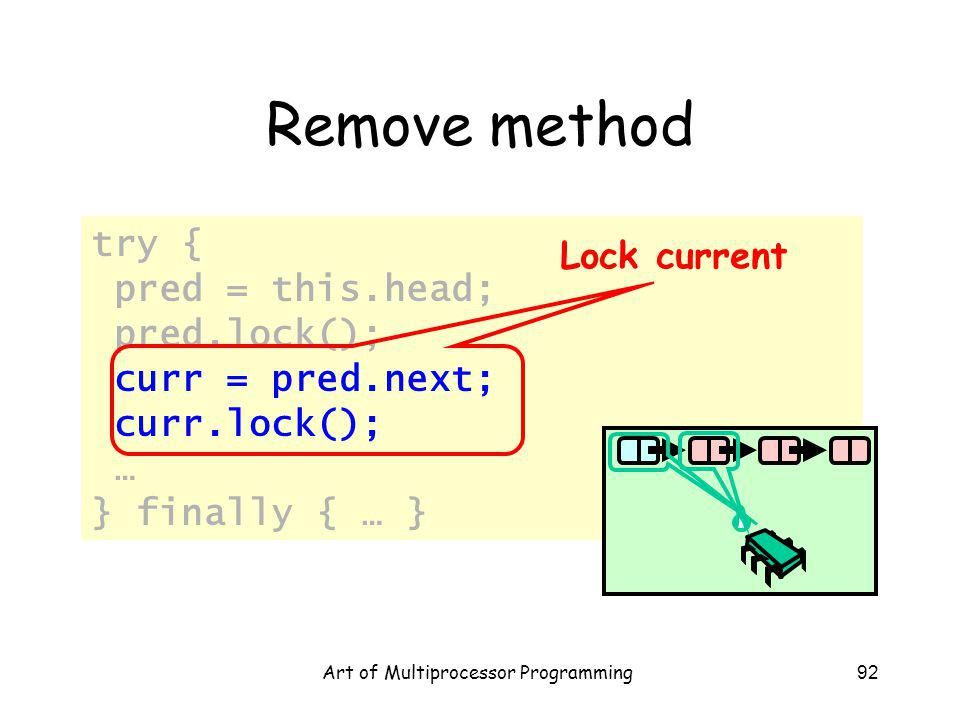 Art of Multiprocessor Programming92 Remove method try { pred = this.head; pred.lock(); curr = pred.next; curr.lock(); … } finally { … } Lock current