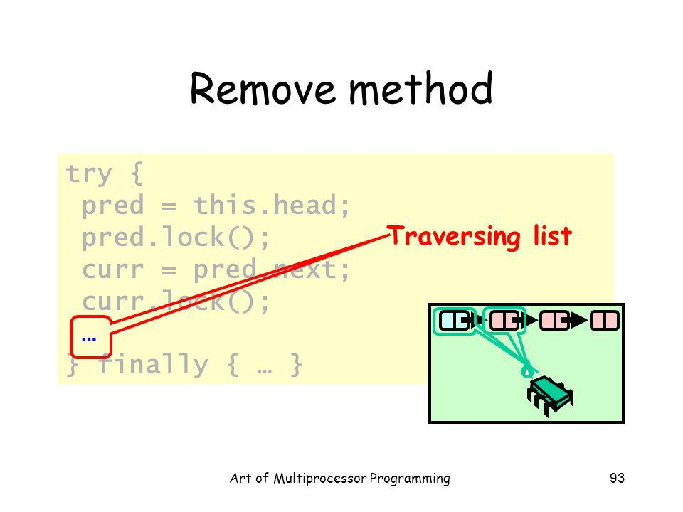 Art of Multiprocessor Programming93 Remove method try { pred = this.head; pred.lock(); curr = pred.next; curr.lock(); … } finally { … } Traversing list