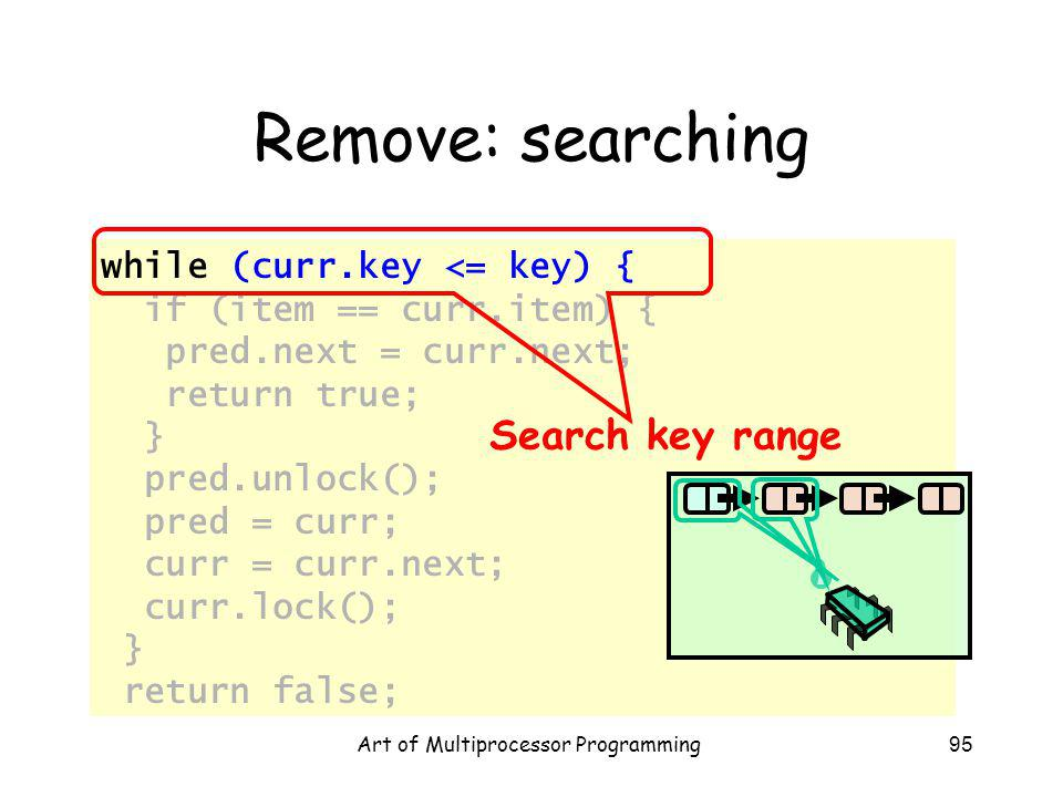 Art of Multiprocessor Programming95 Remove: searching while (curr.key <= key) { if (item == curr.item) { pred.next = curr.next; return true; } pred.unlock(); pred = curr; curr = curr.next; curr.lock(); } return false; Search key range
