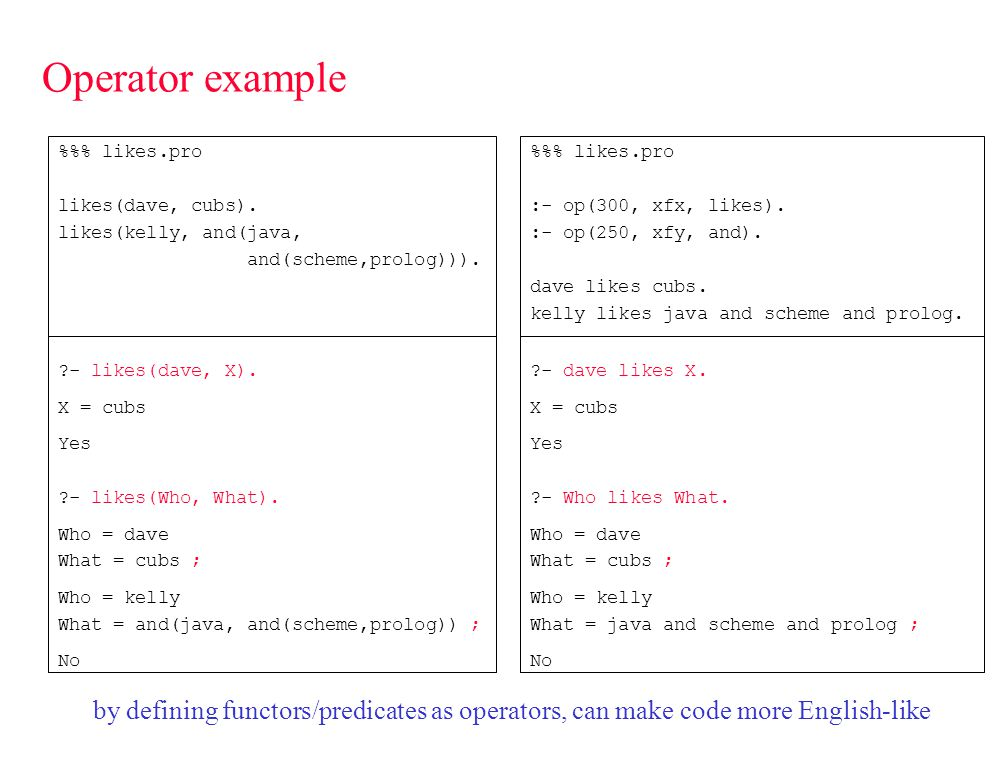 SWI-Prolog operators the following standard operators are predefined in SWI-Prolog to define new operators Name & Type are easy Precedence is tricky, must determine place in hierarchy Note: always define ops at top of the program (before use) 1200xfx -->, :- 1200fx :-, ?- 1150fx dynamic, multifile, module_transparent, discontiguous, volatile, initialization 1100xfy ;, | 1050xfy -> 1000xfy, 954xfy \ 900fy \+ 900fx ~ 700xfx, >=, @, @>=, \=, \==, is 600xfy : 500yfx +, -, /\, \/, xor 500fx +, -, ?, \ 400yfx *, /, //, >, mod, rem 200xfx ** 200xfy ^