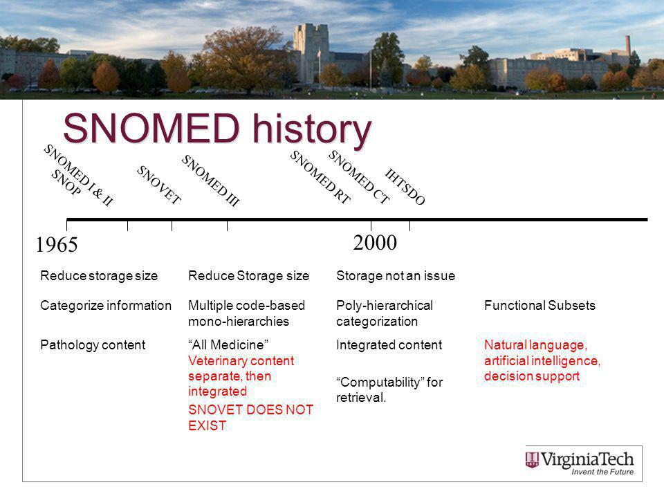 SNOMED history Reduce storage sizeReduce Storage sizeStorage not an issue Categorize informationMultiple code-based mono-hierarchies Poly-hierarchical categorization Functional Subsets Pathology contentAll Medicine Veterinary content separate, then integrated SNOVET DOES NOT EXIST Integrated content Computability for retrieval.