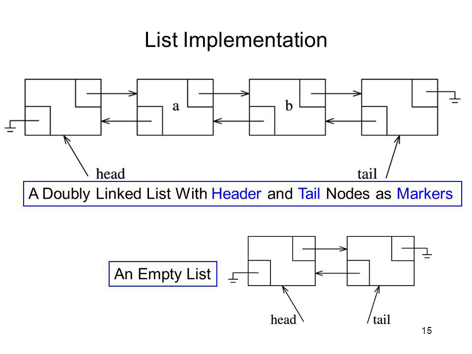 15 List Implementation A Doubly Linked List With Header and Tail Nodes as Markers An Empty List