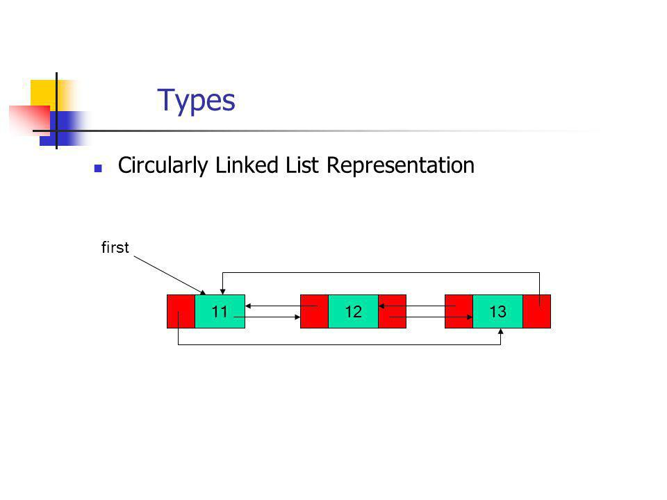 Types Circularly Linked List Representation 111213 first