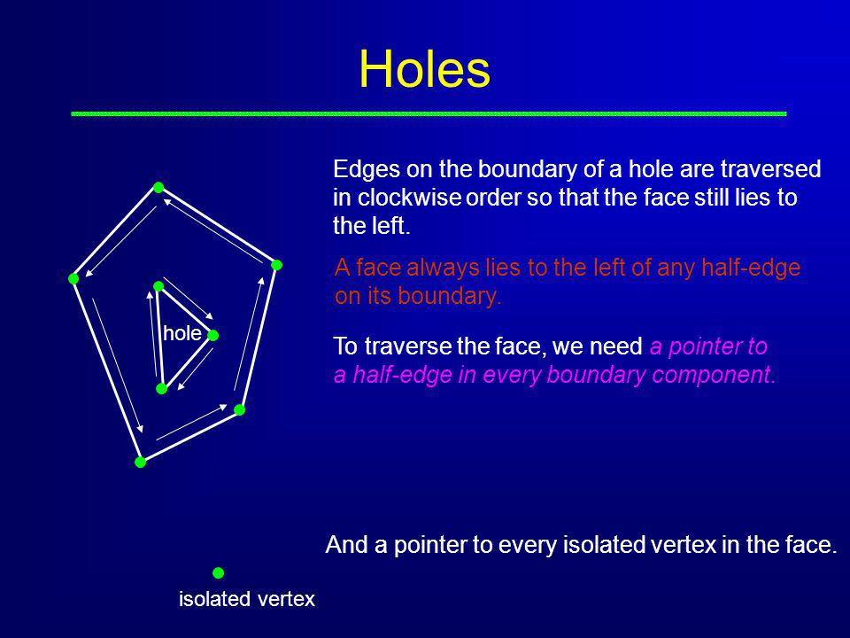 Holes Edges on the boundary of a hole are traversed in clockwise order so that the face still lies to the left.