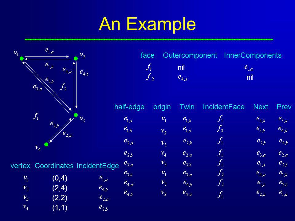 An Example half-edge origin Twin IncidentFace Next Prev (0,4) (2,4) (2,2) (1,1) face Outercomponent InnerComponents nil vertex Coordinates IncidentEdge