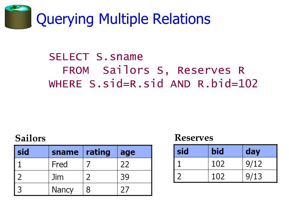 Querying Multiple Relations SELECT S.sname FROM Sailors S, Reserves R WHERE S.sid=R.sid AND R.bid=102 sidsnameratingage 1Fred722 2Jim239 3Nancy827 Sailors sidbidday 11029/12 21029/13 Reserves