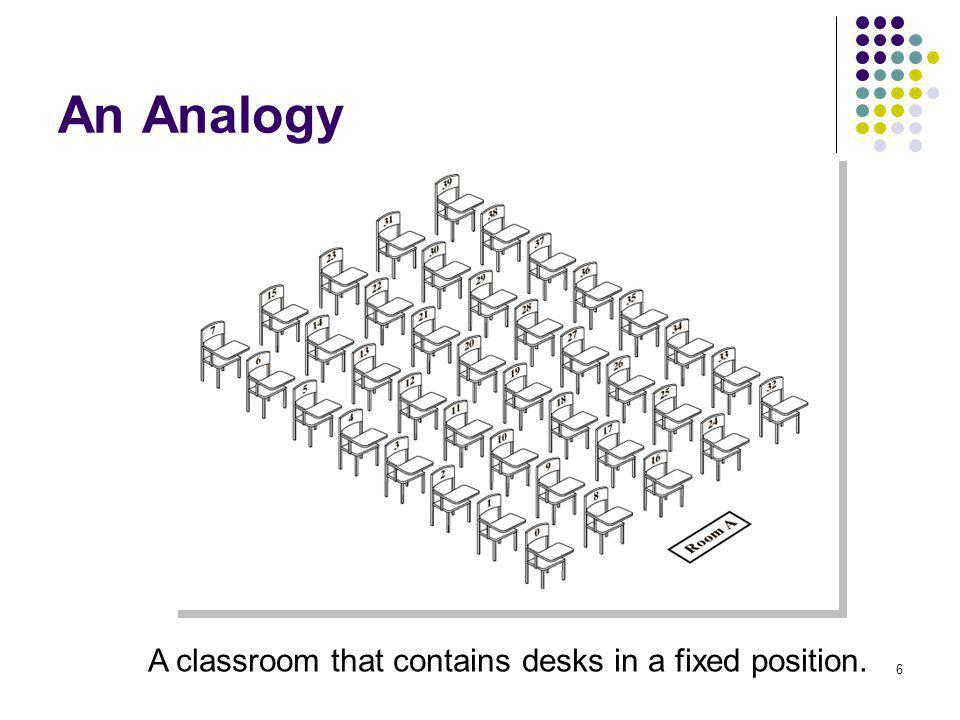 6 An Analogy A classroom that contains desks in a fixed position.
